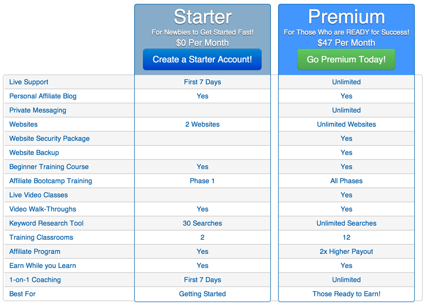 wealthy affiliate pricing chart