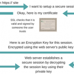 SSL and how it works